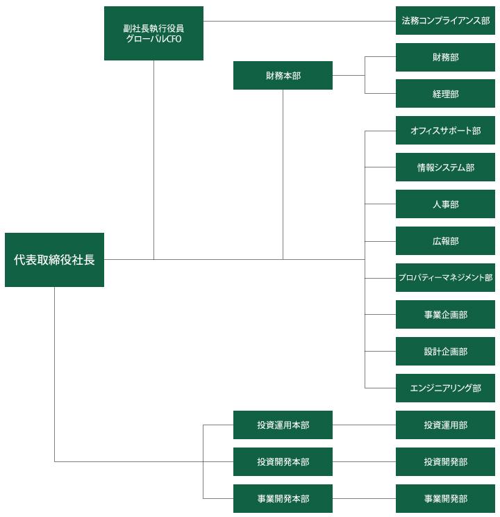 GLP組織図